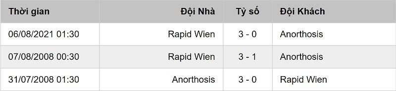 Thống kê đối đầu Anorthosis Famagusta vs Rapid Vienna