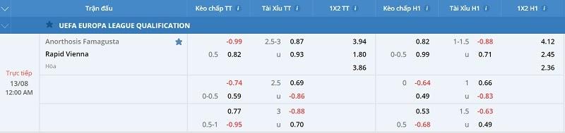 FCB8 soi tỉ lệ kèo trận đấu Anorthosis Famagusta vs Rapid Vienna