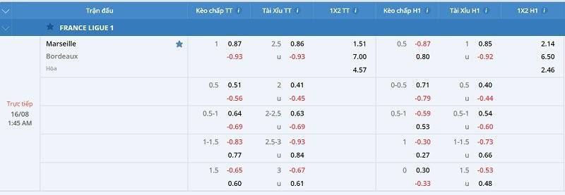 FCB8 nhận định tỷ lệ kèo Marseille vs Girondins de Bordeaux