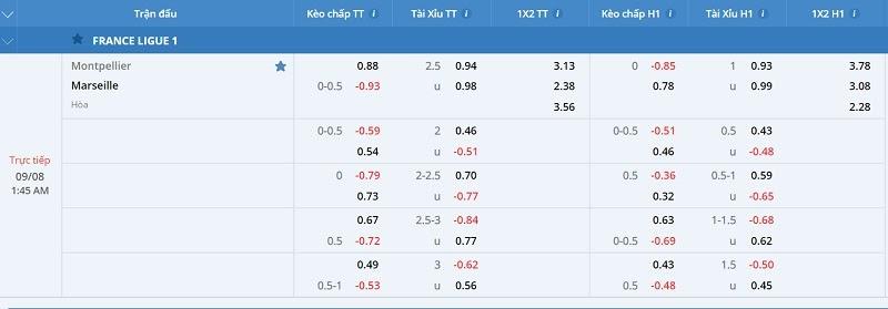 FCB8 nghiên cứu tỉ lệ kèo cược trận đấu Montpellier vs Marseille