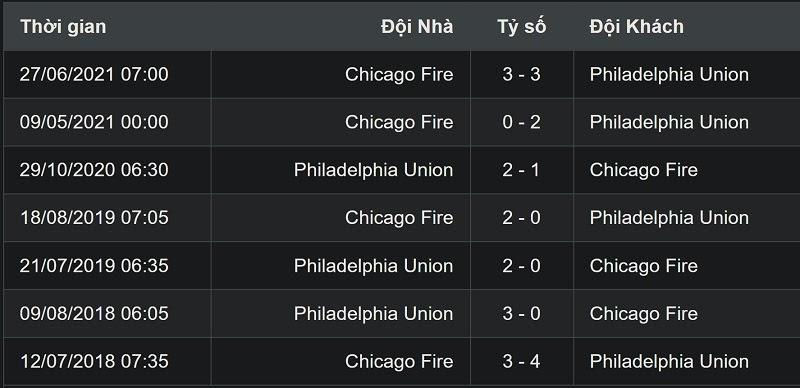 Thành tích đối đầu giữa Philadelphia Union và Chicago Fire