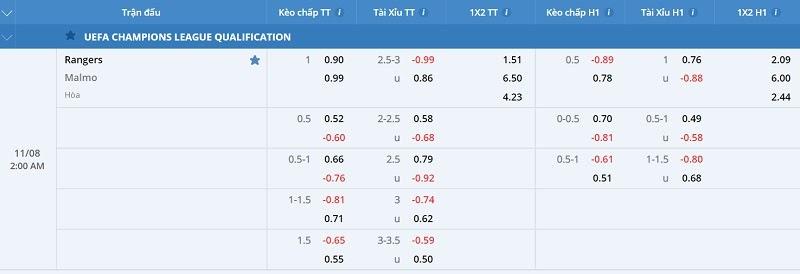 FCB8 đánh giá chuẩn xác tỉ lệ kèo cược giữa Rangers vs Malmo FF