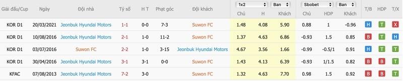 Thống kê tỉ số các trận đối đầu Suwon City FC vs Jeonbuk Motors