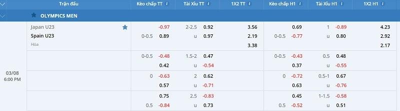 FCB8 niêm yết bảng tỉ lệ kèo cược của trận cầu